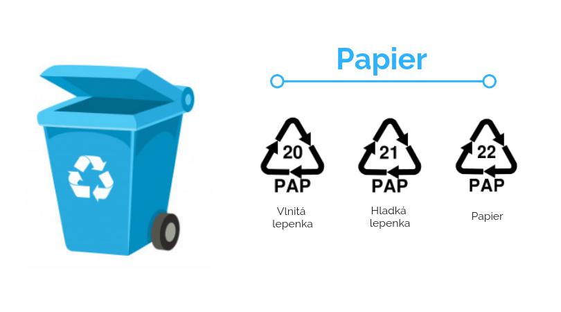 recyklačné symboly, recyklácia papiera