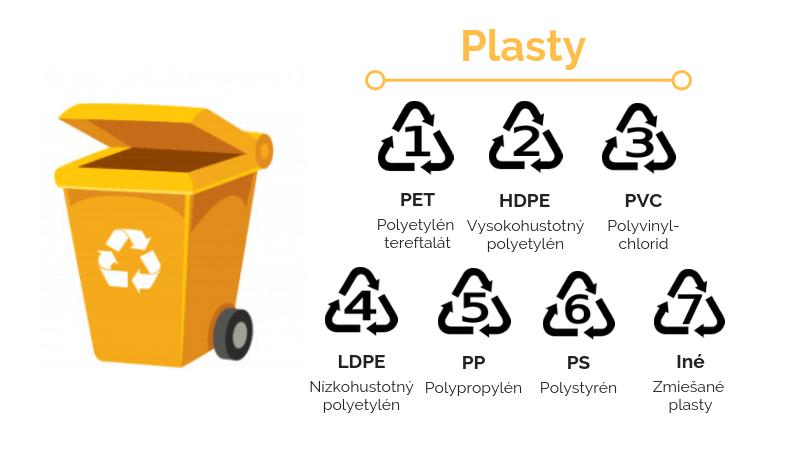 recyklačné symboly, recyklácia plastov