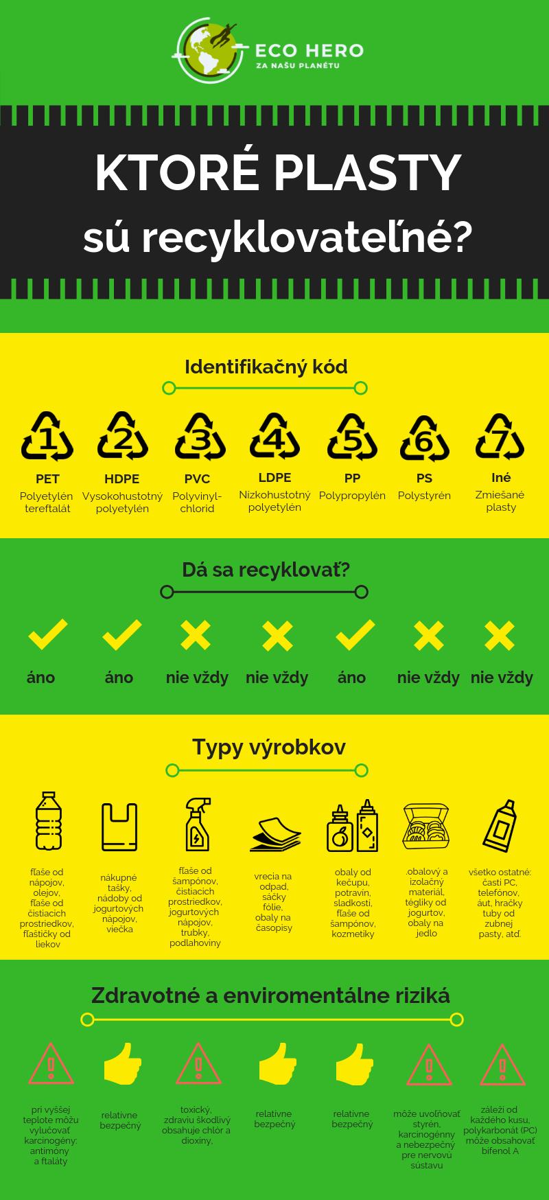 Ako separovať/triediť plasty, druhy a recyklácia plastov