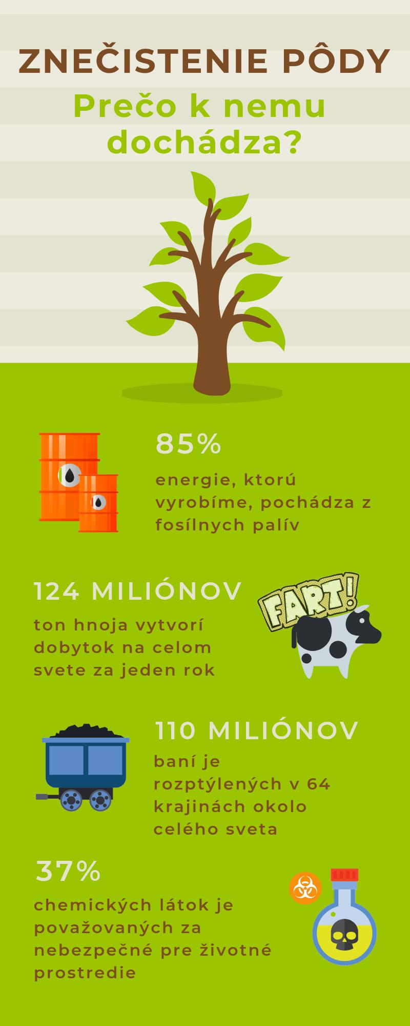 Infografika - znečistenie pôdy a zeme