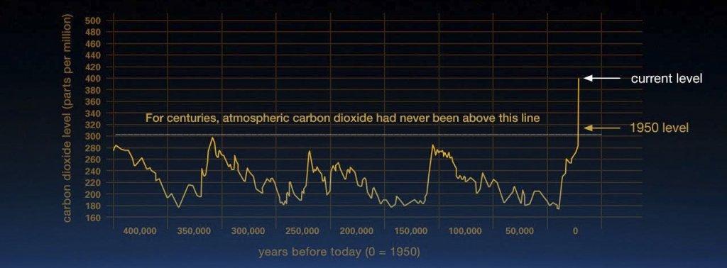 Oxid uhličitý v atmosfére - globálne oteplovanie