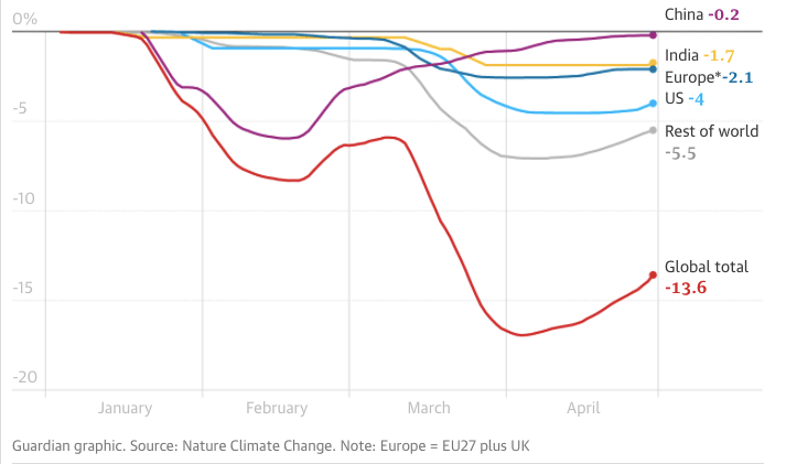 zmena v emisiach krajiny sveta