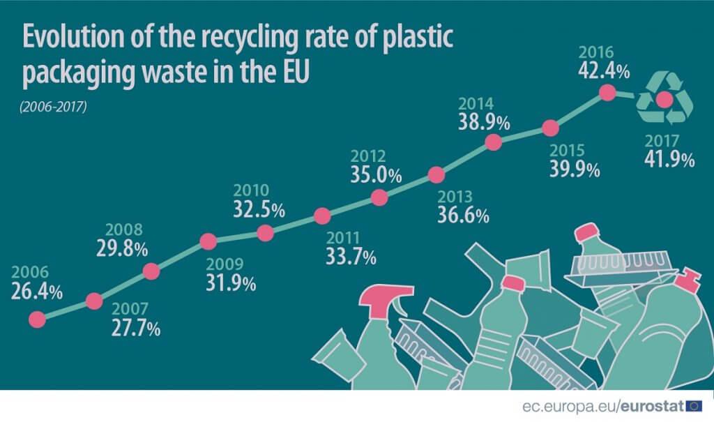 miera recyklácie v EU